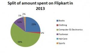 Split of amount spent