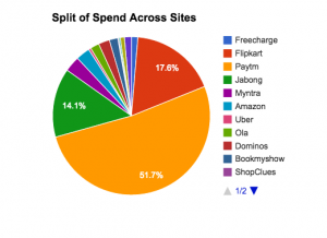 Split of Spend across sites