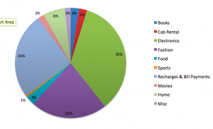 Split of spend across categories