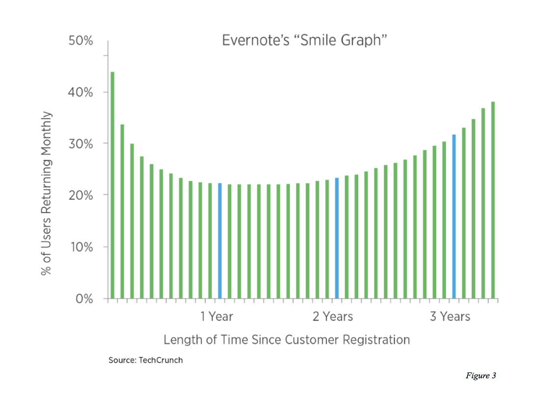 Evernote's Smile Shaped Retention